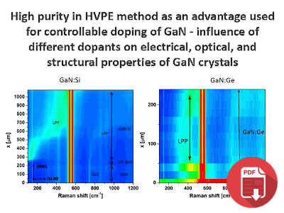 High Purity In HVPE